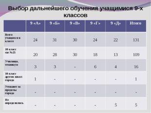 Выбор дальнейшего обучения учащимися 9-х классов 9 «А»9 «Б»9 «В»9 «Г»9 «