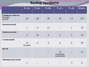 Выбор профиля 9 «А»9 «Б»9 «В»9 «Г»9 «Д»Итого Планируют учиться в 10 кла