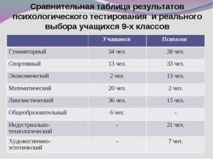 Сравнительная таблица результатов психологического тестирования и реального в
