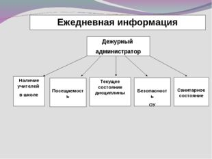 Ежедневная информация Дежурный администратор Наличие учителей в школе Посещае