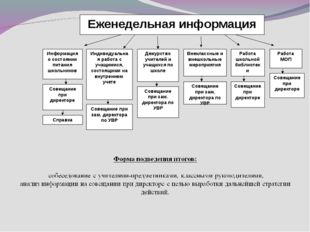 Еженедельная информация Информация о состоянии питания школьников Совещание п