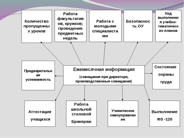 Работа школьной столовой Бракераж Ученическое самоуправление Выполнение ФЗ -1...
