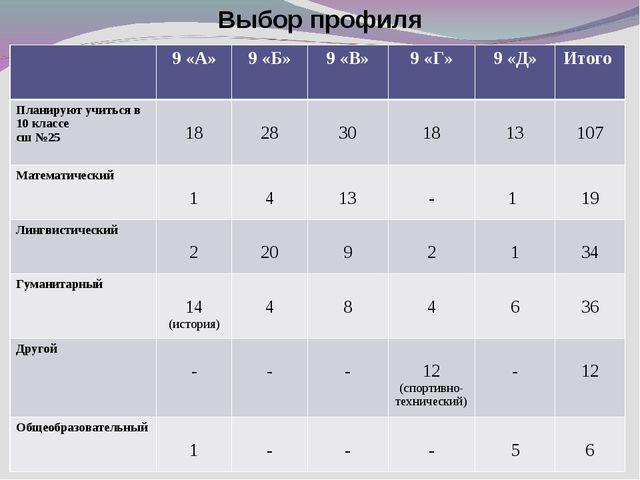 Выбор профиля 9 «А»9 «Б»9 «В»9 «Г»9 «Д»Итого Планируют учиться в 10 кла...