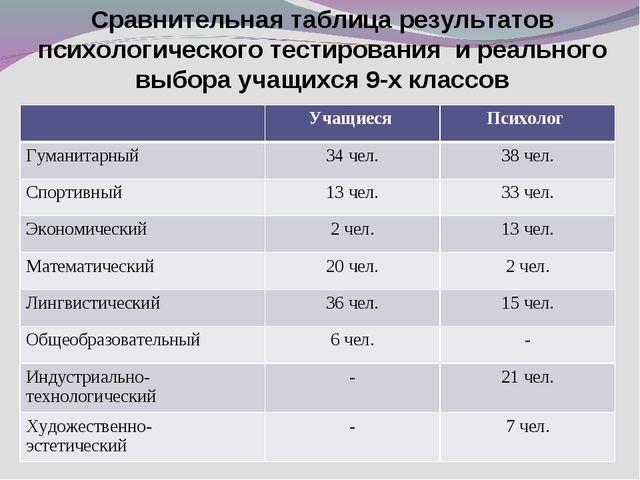 Сравнительная таблица результатов психологического тестирования и реального в...
