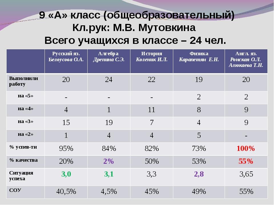 9 «А» класс (общеобразовательный) Кл.рук: М.В. Мутовкина Всего учащихся в кл...