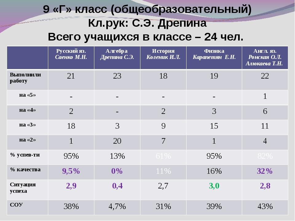 9 «Г» класс (общеобразовательный) Кл.рук: С.Э. Дрепина Всего учащихся в класс...