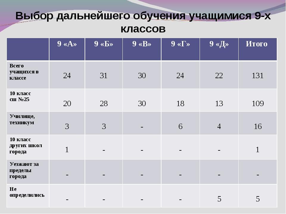 Выбор дальнейшего обучения учащимися 9-х классов 9 «А»9 «Б»9 «В»9 «Г»9 «...