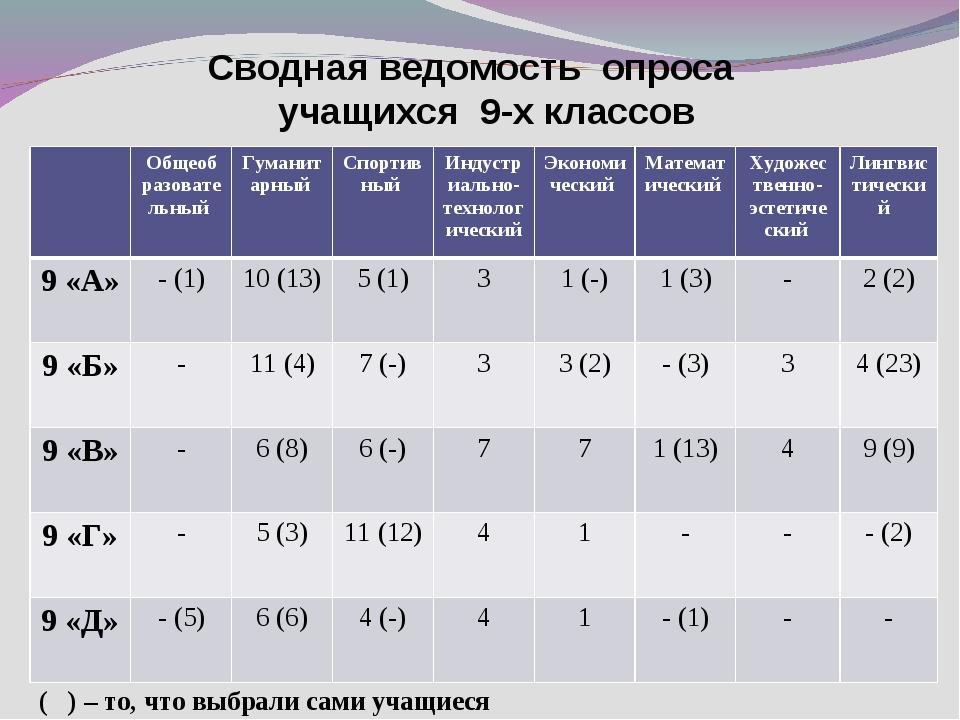 Сводная ведомость опроса учащихся 9-х классов ( ) – то, что выбрали сами учащ...