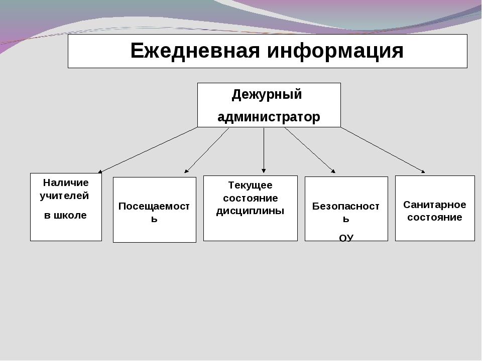 Ежедневная информация Дежурный администратор Наличие учителей в школе Посещае...