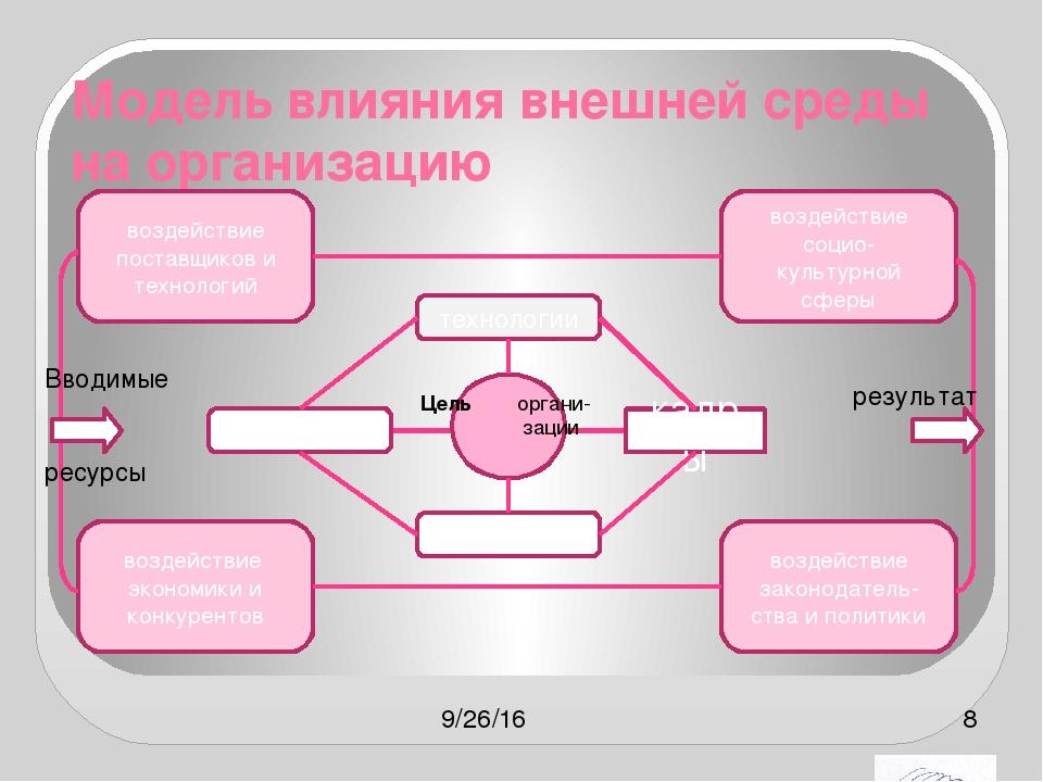 Модель влияния внешней среды на организацию Цель органи- зации технологии кад...