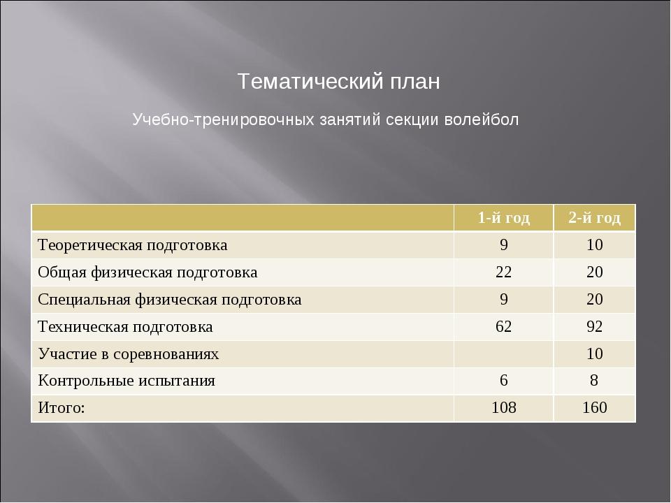 Тематический план Учебно-тренировочных занятий секции волейбол 1-й год2-й г...