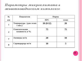 Параметры микроклимата в животноводческом комплексе № Показатели Норма п/п КР