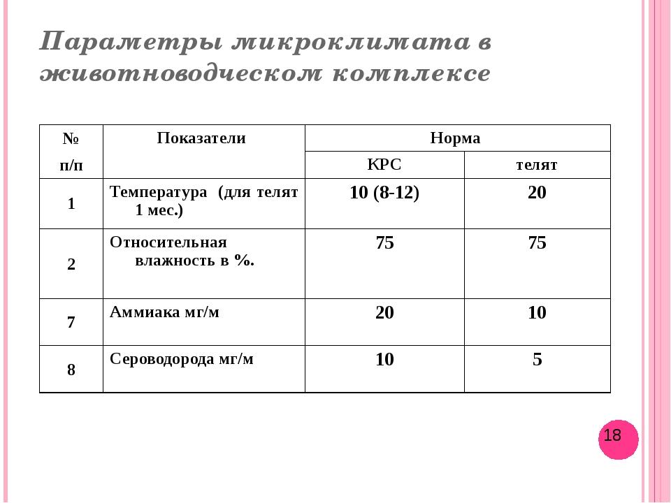Параметры микроклимата в животноводческом комплексе № Показатели Норма п/п КР...