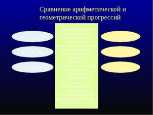 Сравнение арифметической и геометрической прогрессий an+1=an+d bn+1=bn ·q an=