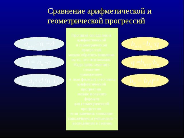 Сравнение арифметической и геометрической прогрессий an+1=an+d bn+1=bn ·q an=...