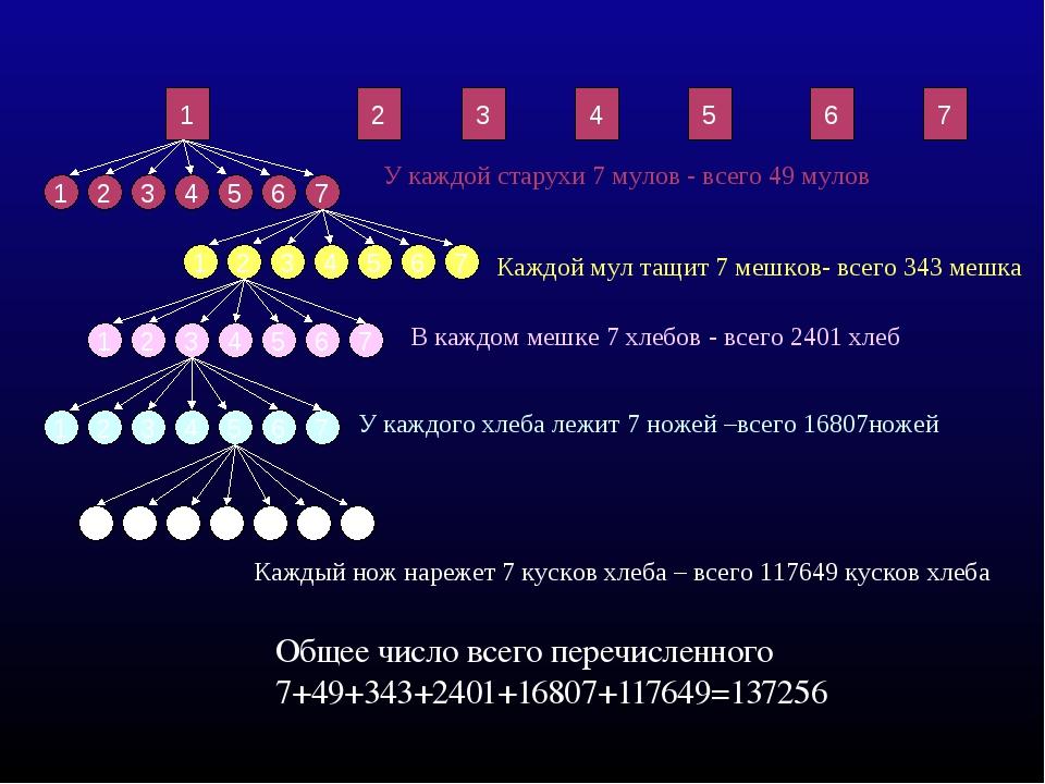 Общее число всего перечисленного 7+49+343+2401+16807+117649=137256 1 7 6 5 4...