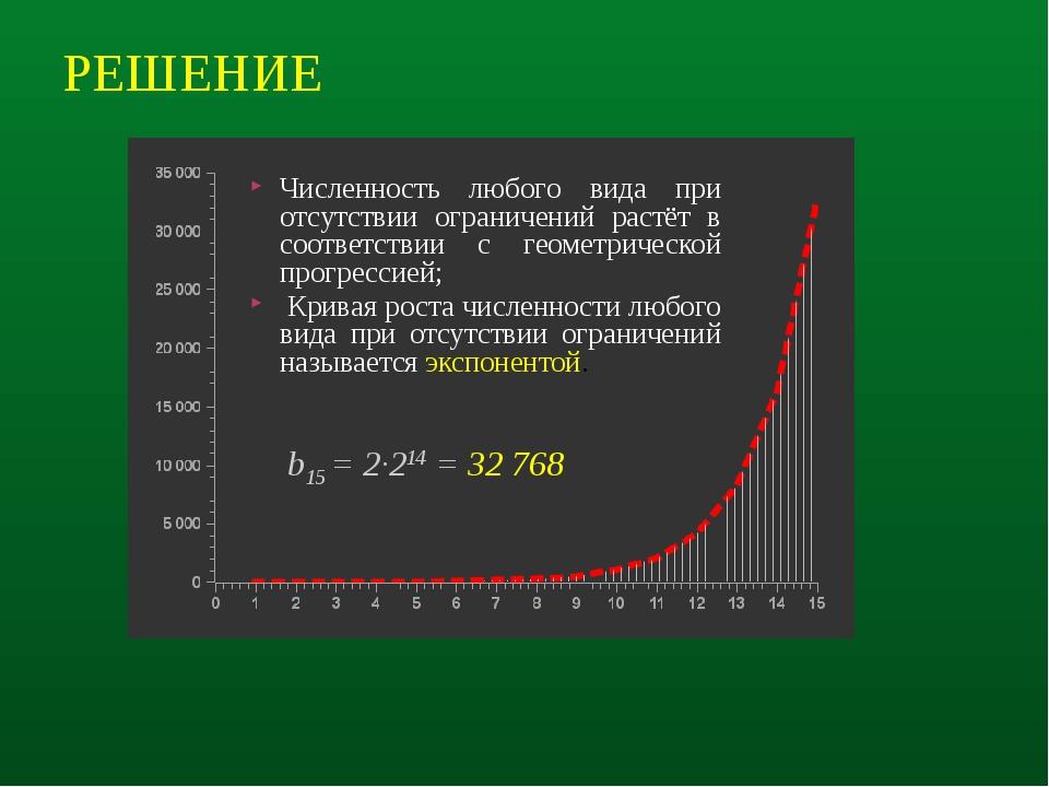 РЕШЕНИЕ Численность любого вида при отсутствии ограничений растёт в соответст...