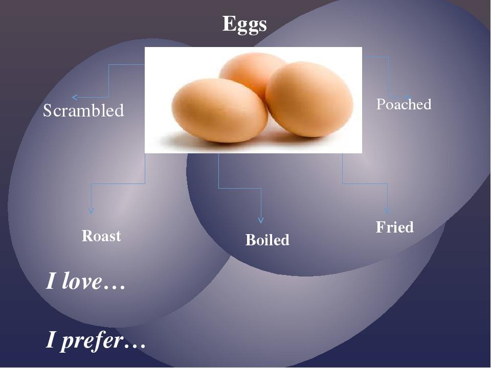 Eggs I love… I prefer… Scrambled Poached Fried Roast Boiled