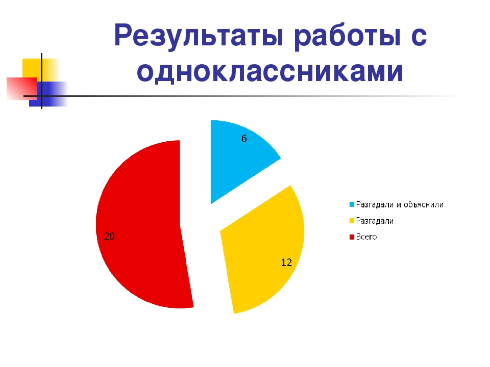 Результаты работы с одноклассниками