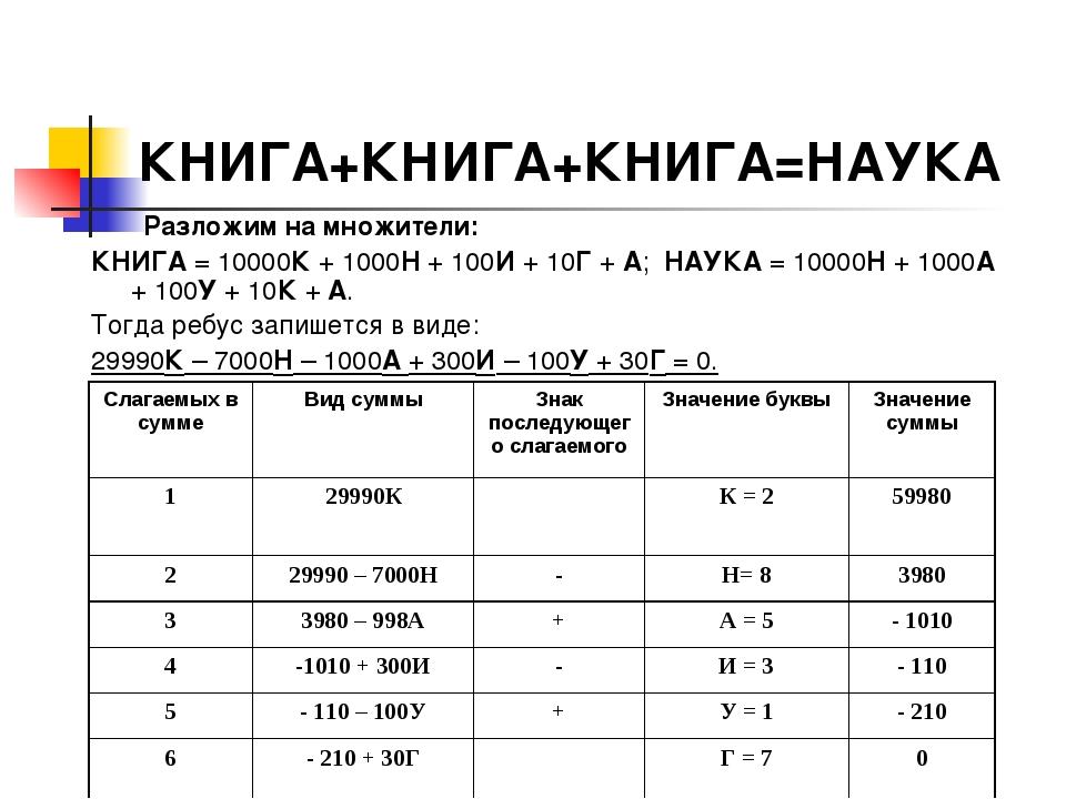 КНИГА+КНИГА+КНИГА=НАУКА Разложим на множители: КНИГА = 10000К + 1000Н + 100И...