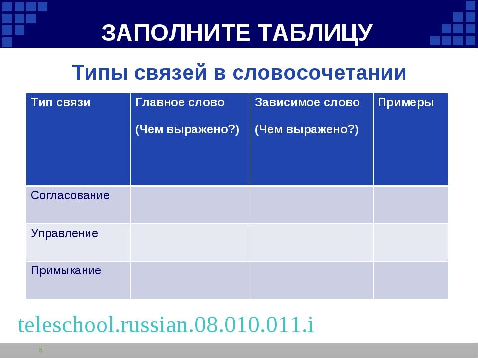 ЗАПОЛНИТЕ ТАБЛИЦУ Типы связей в словосочетании * teleschool.russian.08.010.01...