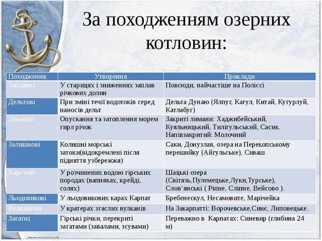 За походженням озерних котловин: Походження Утворення Приклади Заплавні У ста...