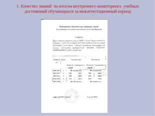 1. Качество знаний по итогам внутреннего мониторинга учебных достижений обуча