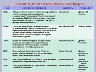13. Участие педагога в профессиональных конкурсах ГодНазвание конкурсаУрове