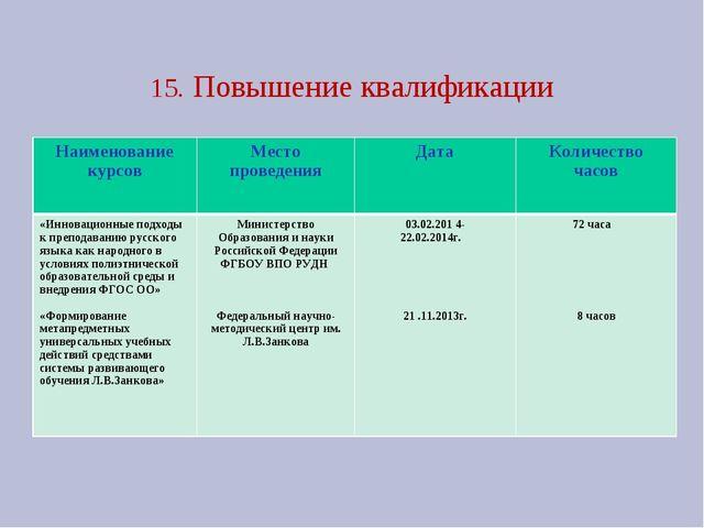 15. Повышение квалификации Наименование курсовМесто проведенияДатаКоличест...