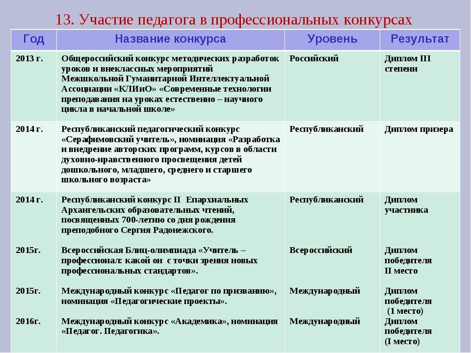 13. Участие педагога в профессиональных конкурсах ГодНазвание конкурсаУрове...