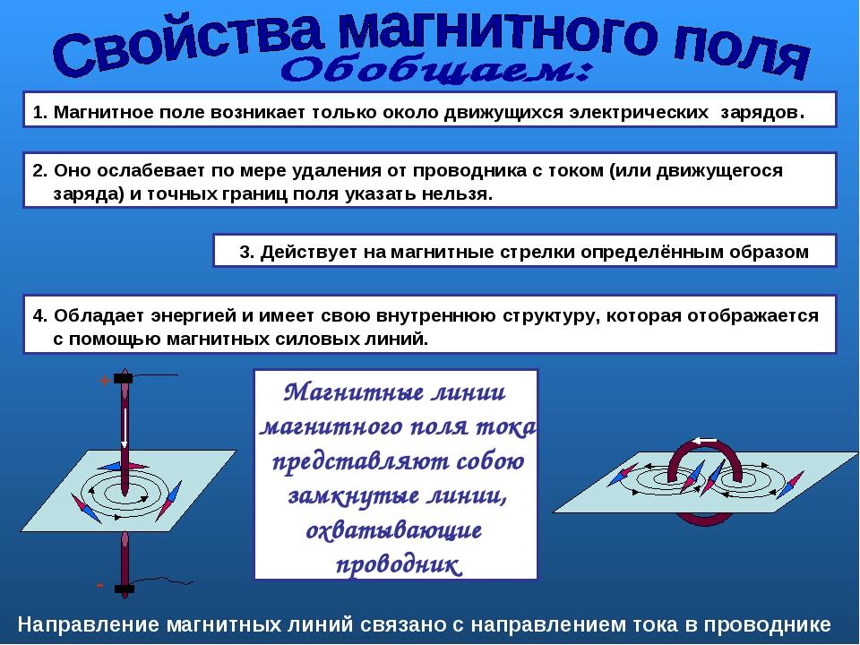 1. Магнитное поле возникает только около движущихся электрических зарядов. 2....