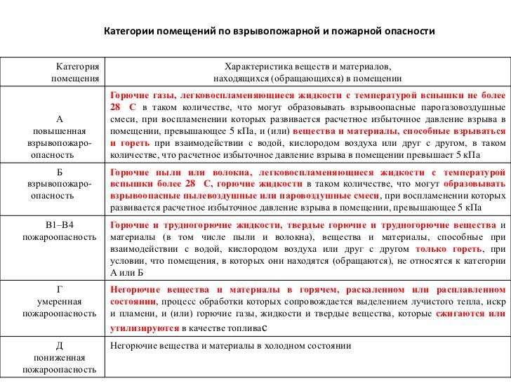 Расчет категории по пожароопасности помещения кислородной