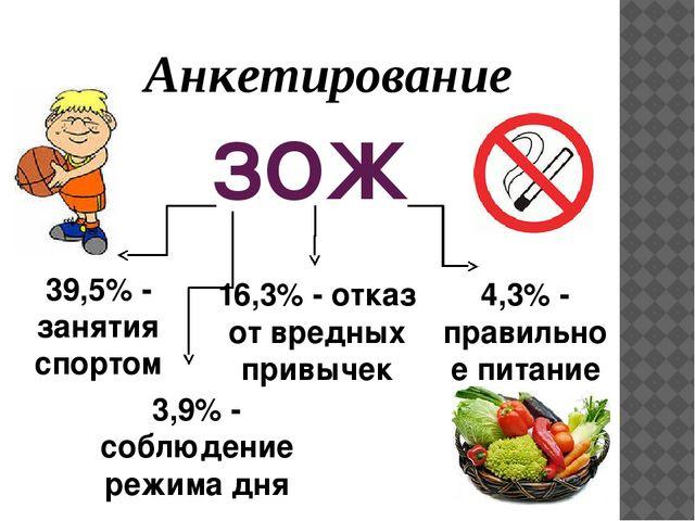 ЗОЖ 39,5% - занятия спортом 16,3% - отказ от вредных привычек 4,3% - правильн...