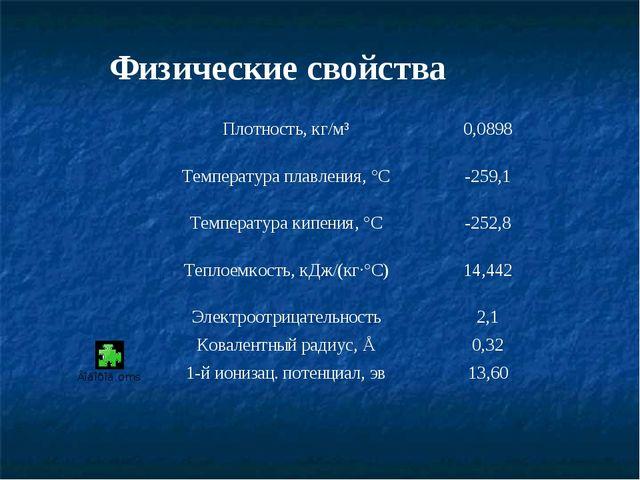 Физические свойства   Плотность, кг/м³0,0898 Температура плавления, °С-25...