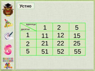 Найди правило, по которому составлена таблица, и запиши верные равенства по т