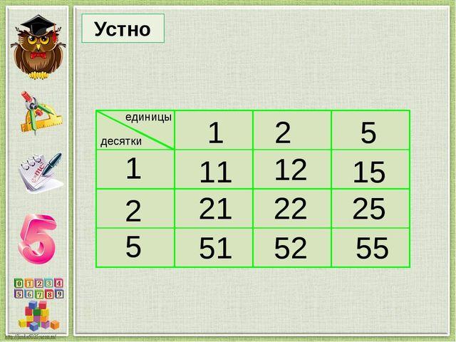 Найди правило, по которому составлена таблица, и запиши верные равенства по т...