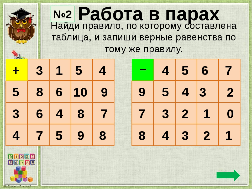 Выполни действия ТПО №4 8 8 +2 -6 +5 -7 +6 10 4 9 2 50 90 +40 -60 +50 -20 +30...