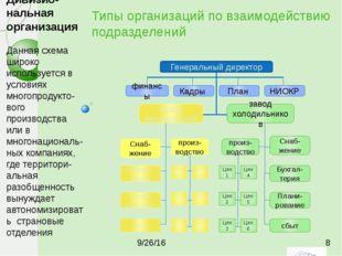 Типы организаций по взаимодействию подразделений Генеральный директор финансы