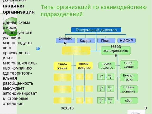 Типы организаций по взаимодействию подразделений Генеральный директор финансы...