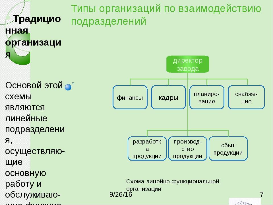 Типы организаций по взаимодействию подразделений Традиционная организация Осн...