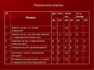 Результаты опроса. № ВопросДо 17лет18-40 лет41 и более данетданетда