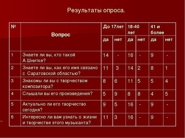 Результаты опроса. № ВопросДо 17лет18-40 лет41 и более данетданетда...