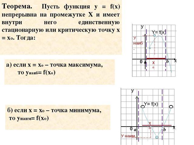 а) если х = хо – точка максимума, то унаиб= f(xo) Теорема. Пусть функция у =...