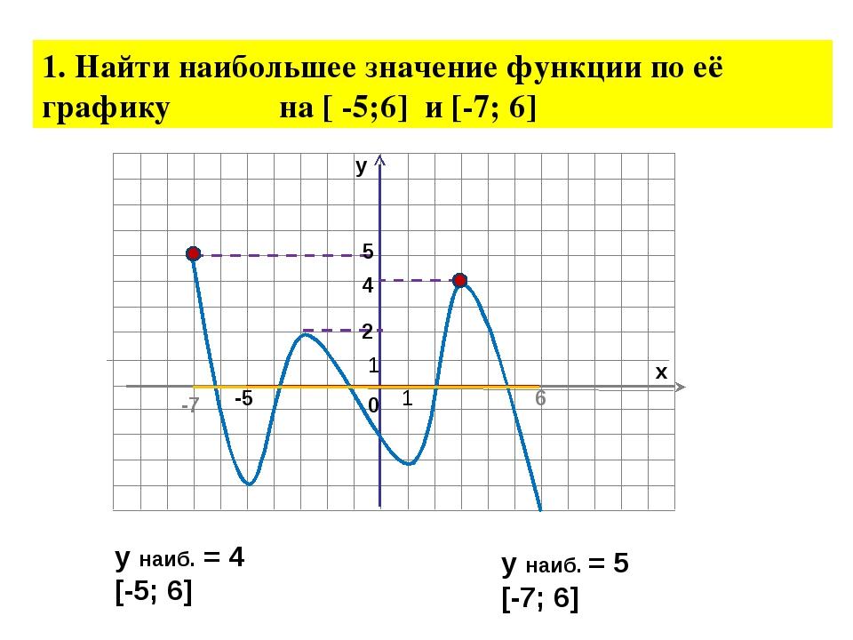 1. Найти наибольшее значение функции по её графику на [ -5;6] и [-7; 6] 5 4 2...