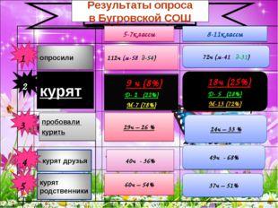 * * Результаты опроса в Бугровской СОШ курят пробовали курить 112ч (м-58 д-54