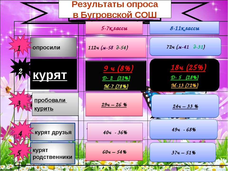 * * Результаты опроса в Бугровской СОШ курят пробовали курить 112ч (м-58 д-54...
