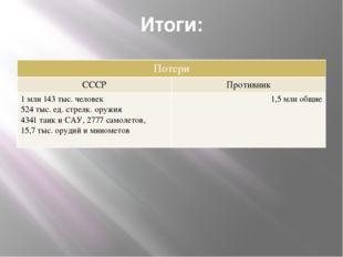 Итоги: Потери СССР Противник 1млн143 тыс. человек 524 тыс. ед.стрелк. оружия