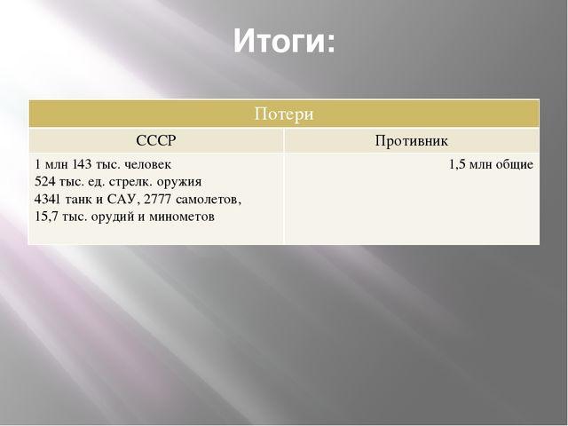 Итоги: Потери СССР Противник 1млн143 тыс. человек 524 тыс. ед.стрелк. оружия...