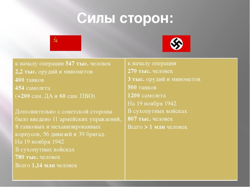 Силы сторон: к началу операции547 тыс.человек 2,2 тыс.орудий и минометов 400т...