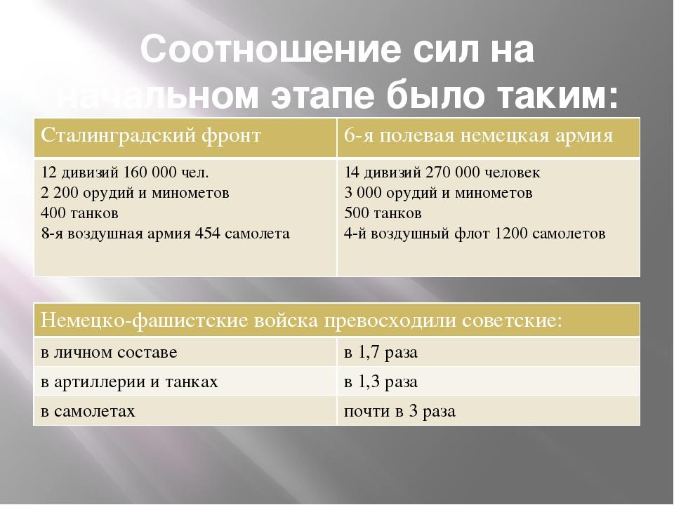 Соотношение сил на начальном этапе было таким: Сталинградский фронт 6-я полев...